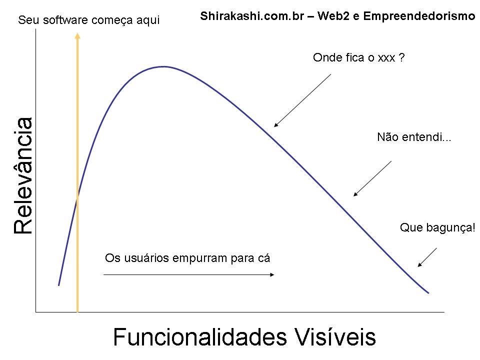 Onde começar sua aplicação web 2.0